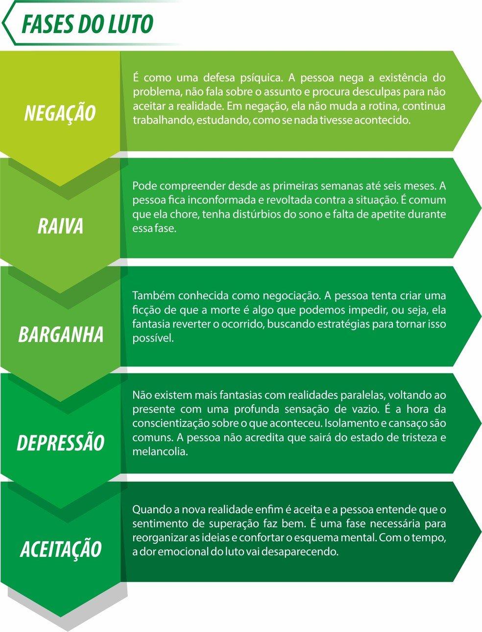 imagem descrevendo as 5 fases para superar o luto